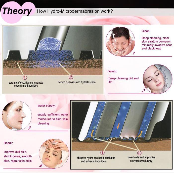 Hydro Facial Machine